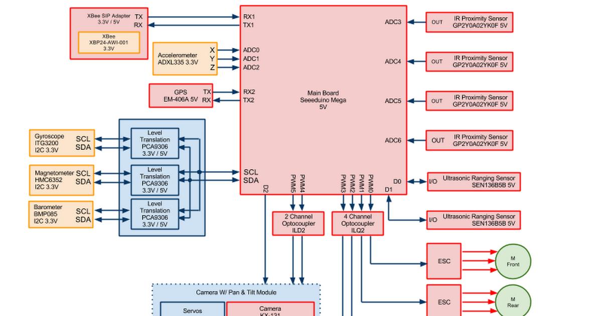 Quadcopter Block Diagram - Google DrawingsGoogle Docs