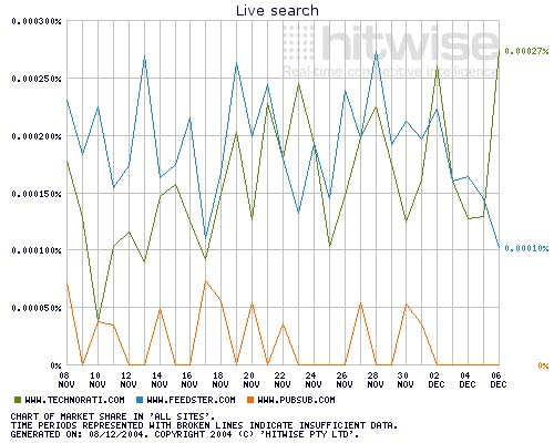Live search Hitwise statistics December 2004