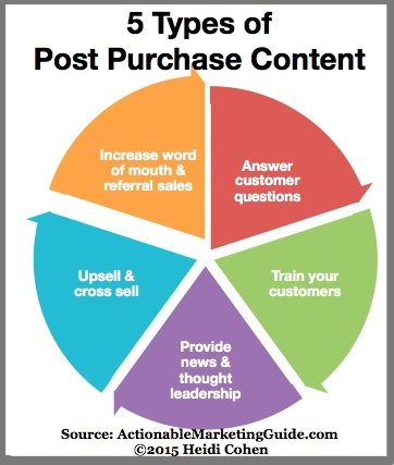 5 types of post purchase content