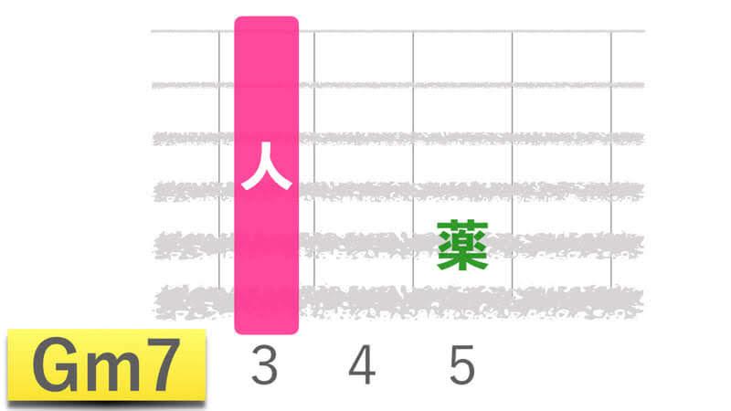ギターコードGm7ジーマイナーセブンの押さえかたダイアグラム表