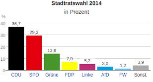 Grafik: Ergebnisse der Kommunalwahlen in Düsseldorf 2014.