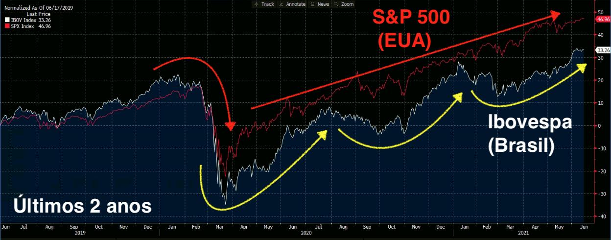 Gráfico apresenta Ibovespa (branco) e S&P500 (vermelho).