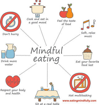 What Is Mindful Eating? | Psychology Today