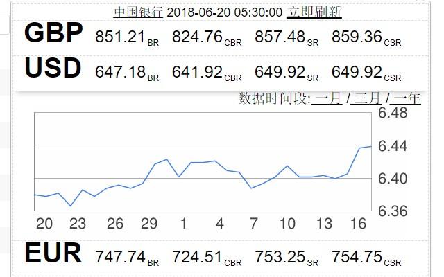 BOC Exchange Rate