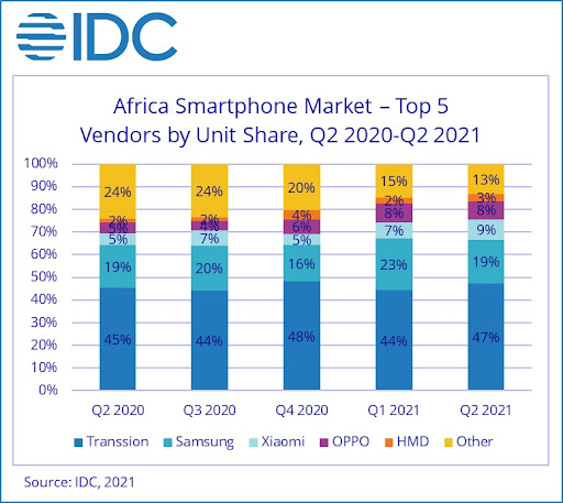 Figure 1: Africa Smartphone Market by Brand Share (Units), Q2 2020-Q2 2021