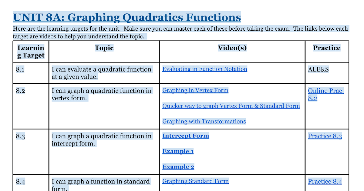 Unit 8a Graphing Quadratic Functions Google Docs
