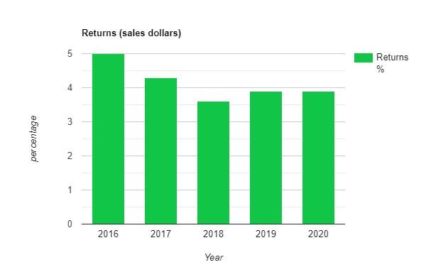 C:\Users\Prism Infotech\Desktop\Returns (sales dollars) (1).jpg