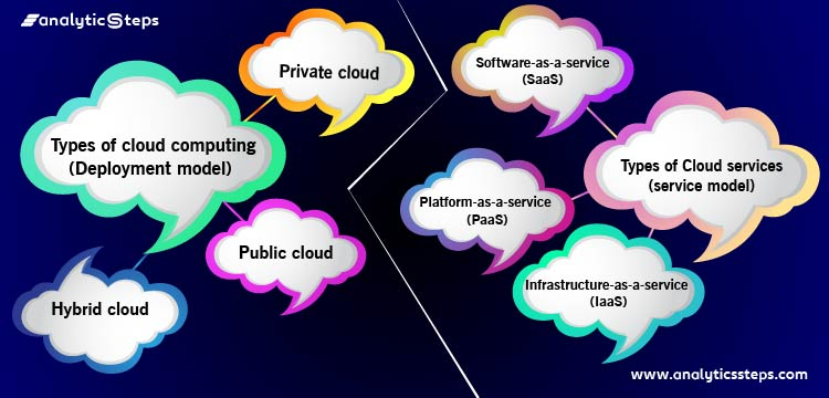 This picture is depicting the type of cloud computing as a deployment model and type of cloud services as a service model.
