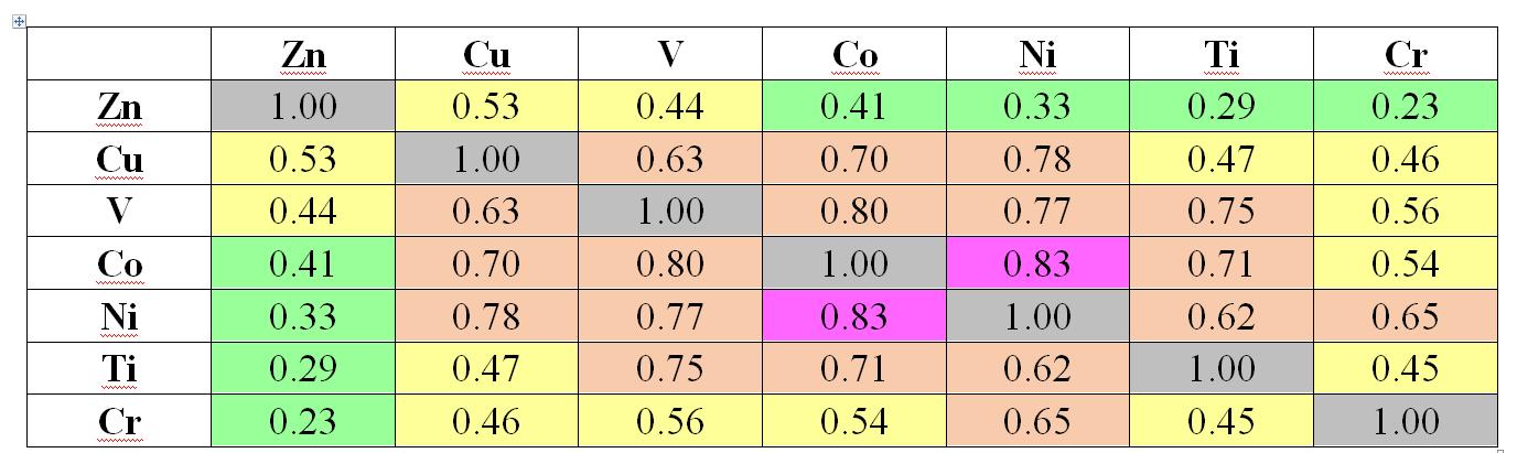 Корреляционная матрица с элементами третьей ассоциации