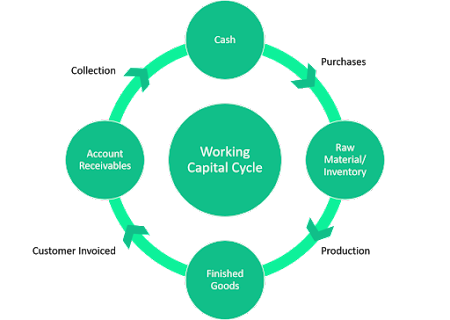 Green working capital cycle from cash to collection