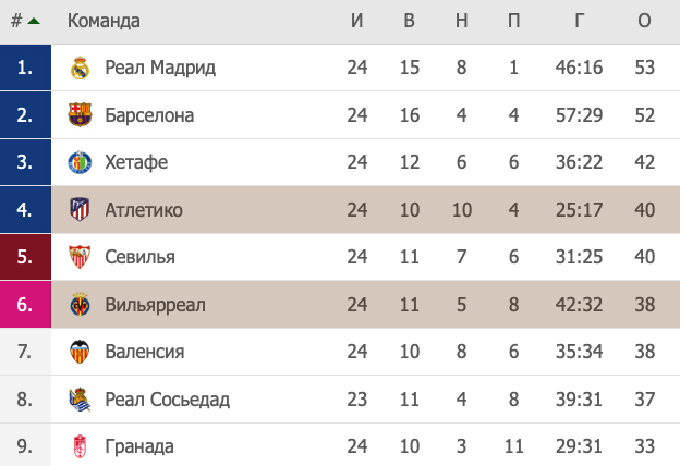 Турнирная таблица Ла Лиги
