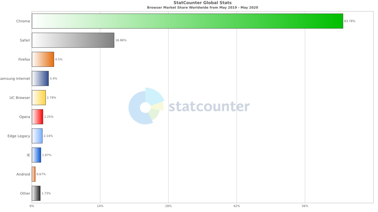 StatCounter-browser-ww-monthly-201905-202005-bar