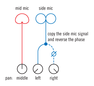 Mid-Side mic technique diagram