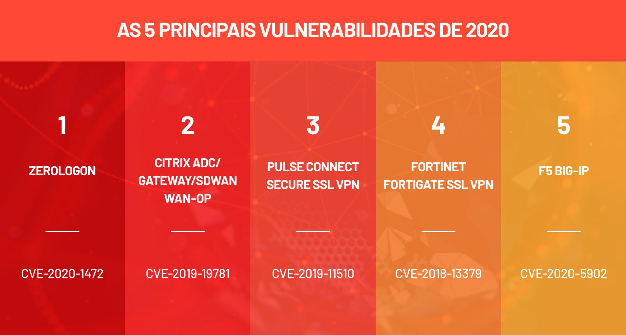 Cinco principais vulnerabilidades de 2020
