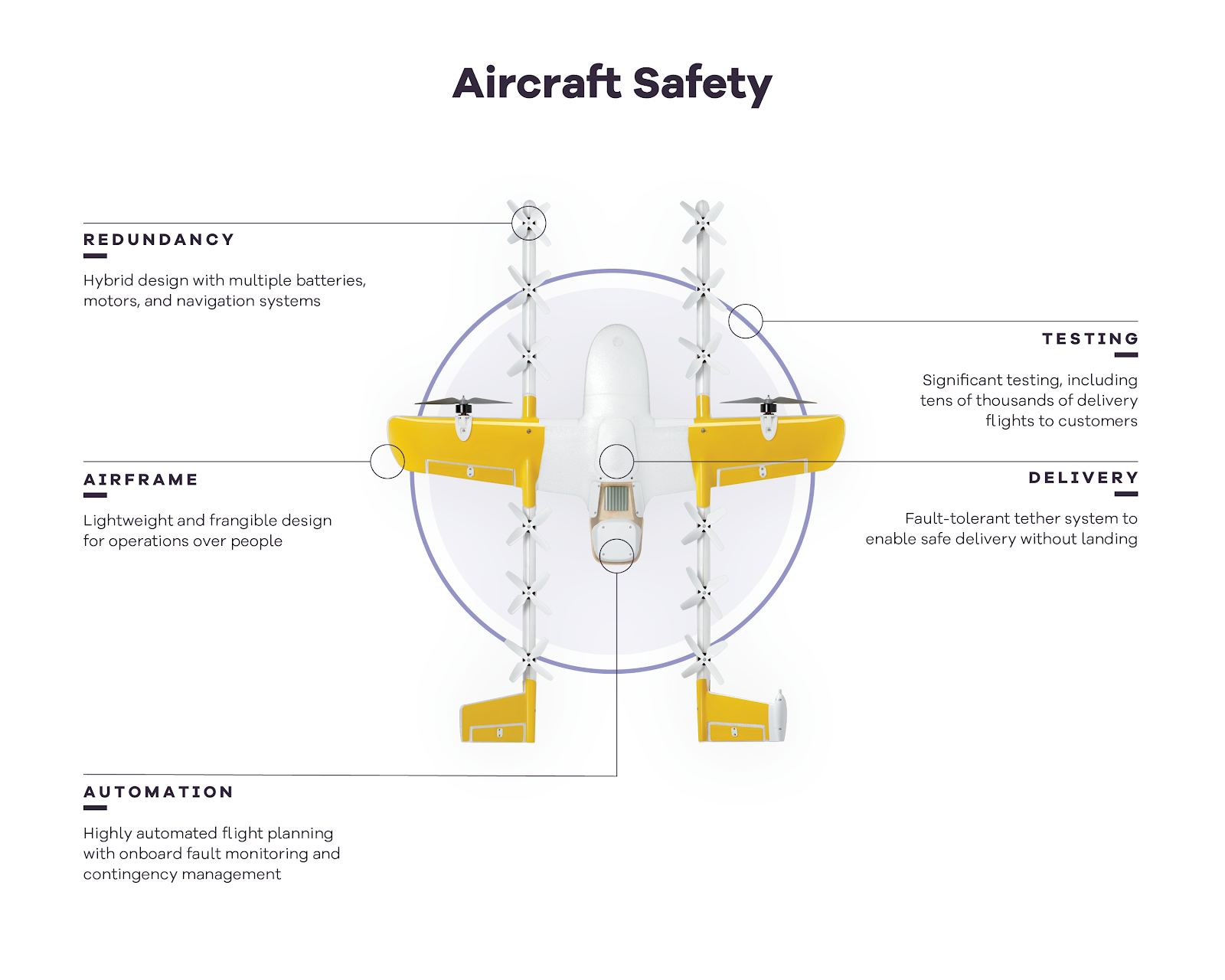 Drone safety diagram