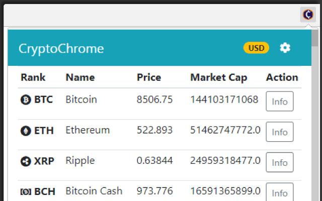 CryptoChrome