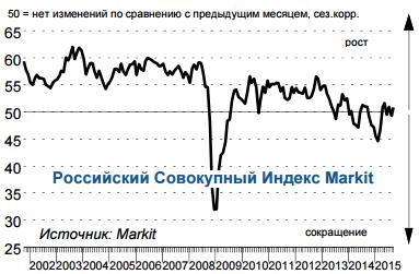 Хорошие новости о российской экономике. Частный сектор в РФ вернулся к росту после незначительного спада в августе