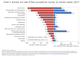 Photo: USA  Can you see something peculiar in this chart? If you can't find it see the next picture.   NATIONAL CENSUS OF FATAL OCCUPATIONAL INJURIES IN 2012 (PRELIMINARY RESULTS) http://www.bls.gov/news.release/cfoi.nr0.htm