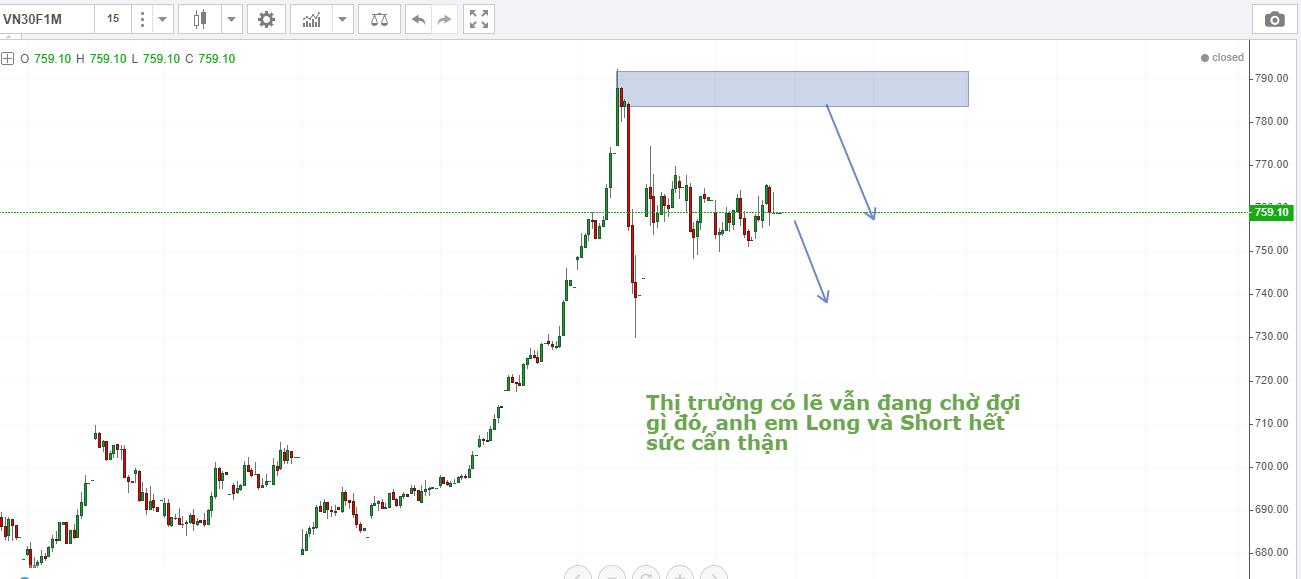 Nhận định thị trường chứng khoán Phái Sinh sau ngày 12/05