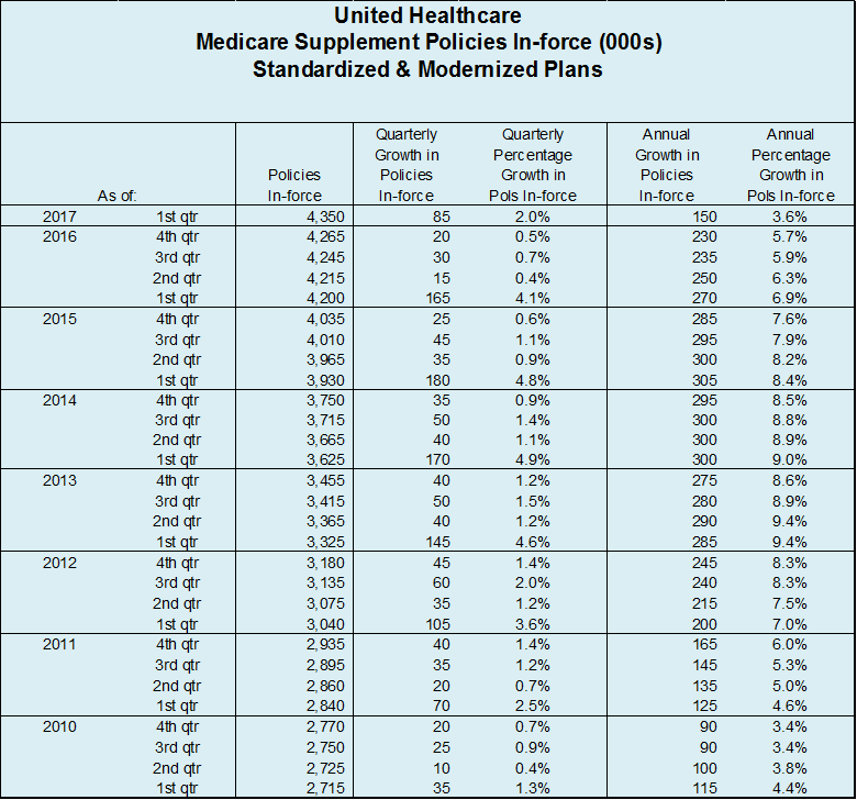 UHC Q1 2017 Policies In-force Table