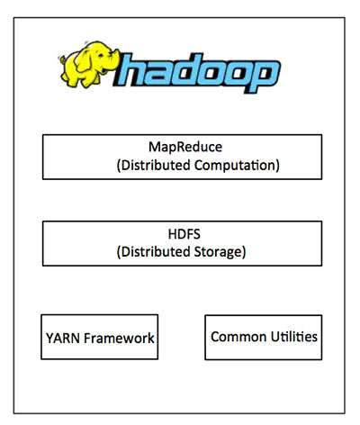 Giới thiệu về Hadoop
