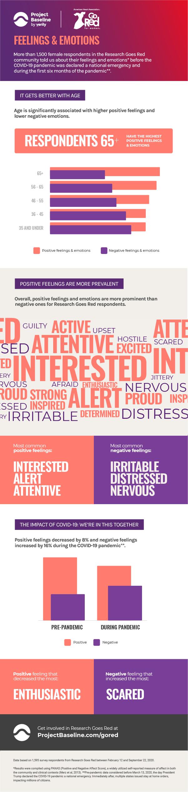 RGR feelings & emotions infographics
