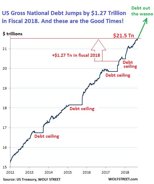 https://wolfstreet.com/wp-content/uploads/2018/10/US-Gross-National-Debt-2011-2018-10-01.png