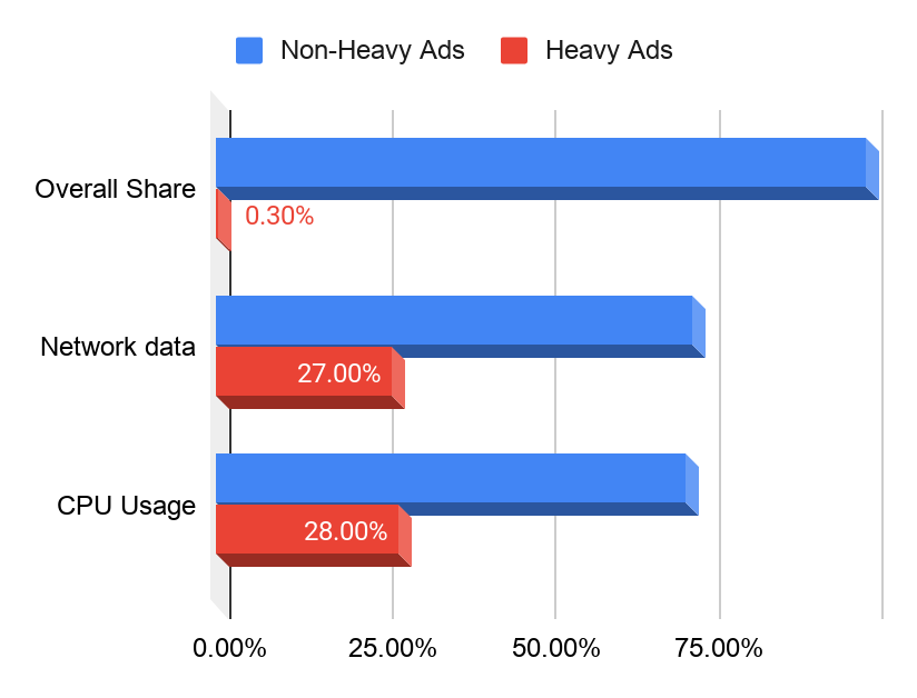 Protecting against resource-heavy ads in Chrome