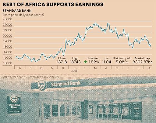 Why Adrian Gore has Standard Bank's Sim Tshabalala worried