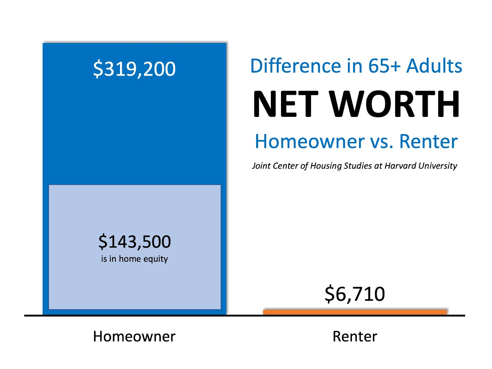 Homeowners Aged 65+ Have 48x More Net Worth Than Renters | Simplifying The Market