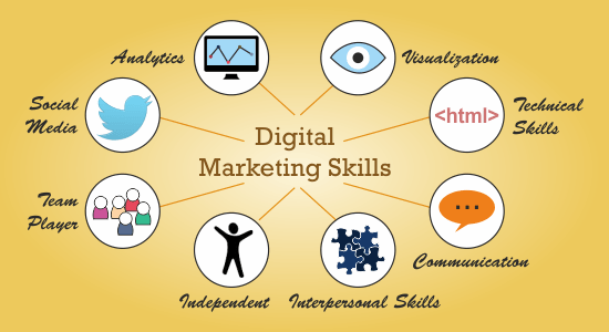 Understand The Necessary Skills in Digital Marketing