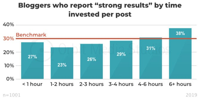 bloggers who report strong results based on time invested in post
