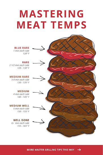 Mastering Meat Temps - Pinterest Pin Template