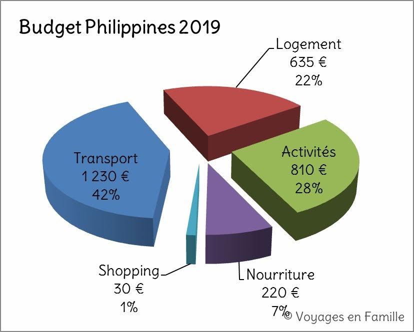 Budget phils