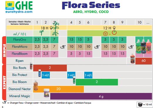 Удобрение серии для мягкой воды Flora Micro SW