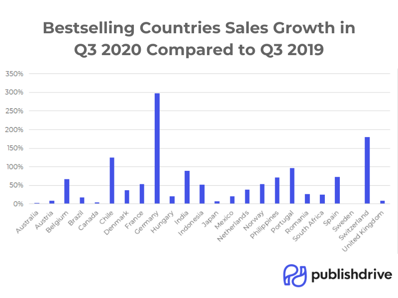 PublishDrive Bestselling Countries Book Sales Growth
