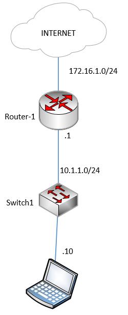 configure HSRP