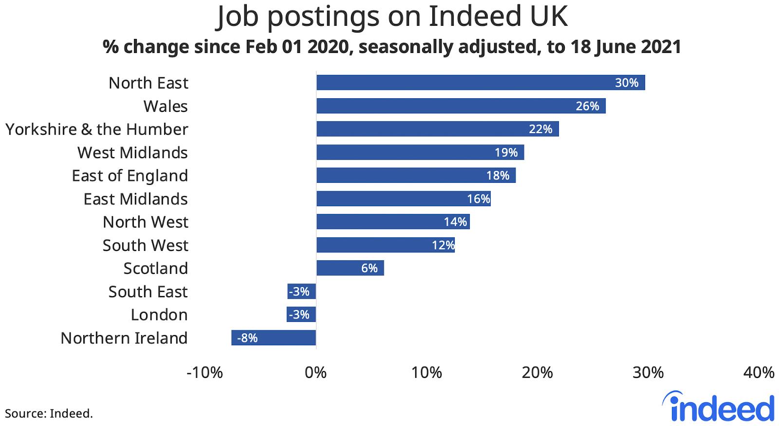 "Bar graph titled ""Job postings on Indeed UK."""