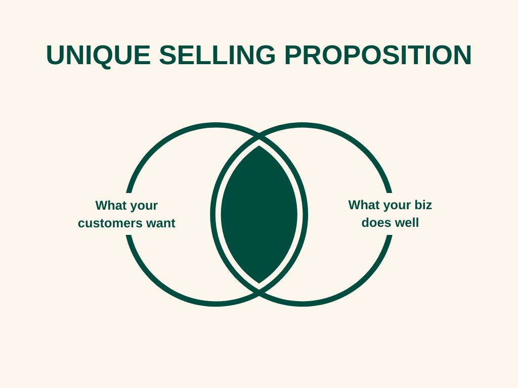 selling venn diagram