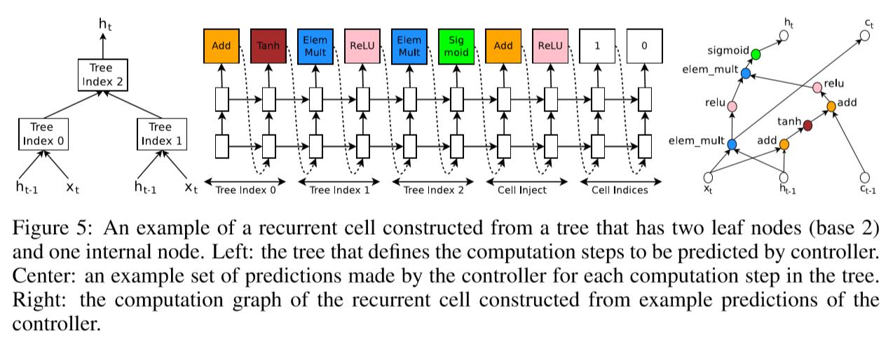 RNN generation