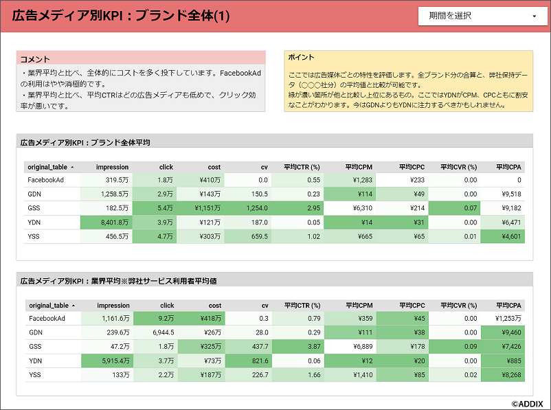 ※FARO CONNECTダッシュボードsample:広告メディア別KPI:ブランド全体平均
