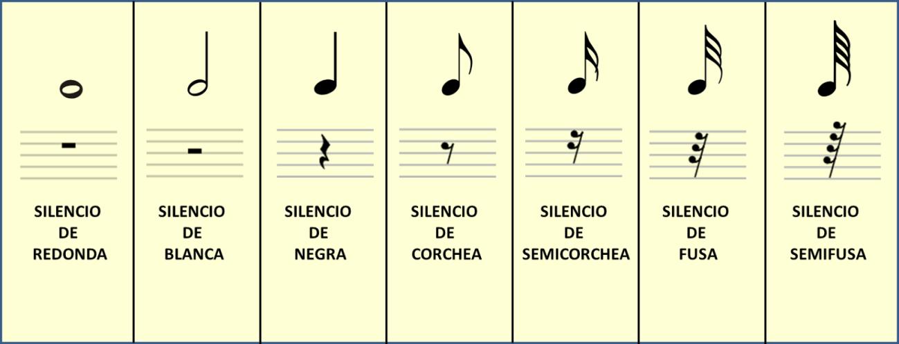 silencios en musica
