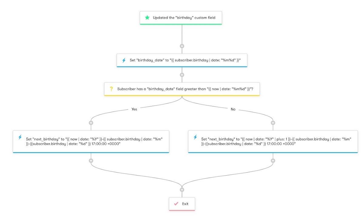 Birthdays and Anniversaries - Workflow Diagram