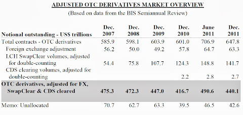 OTC Derivatives Regulation Reform Overview