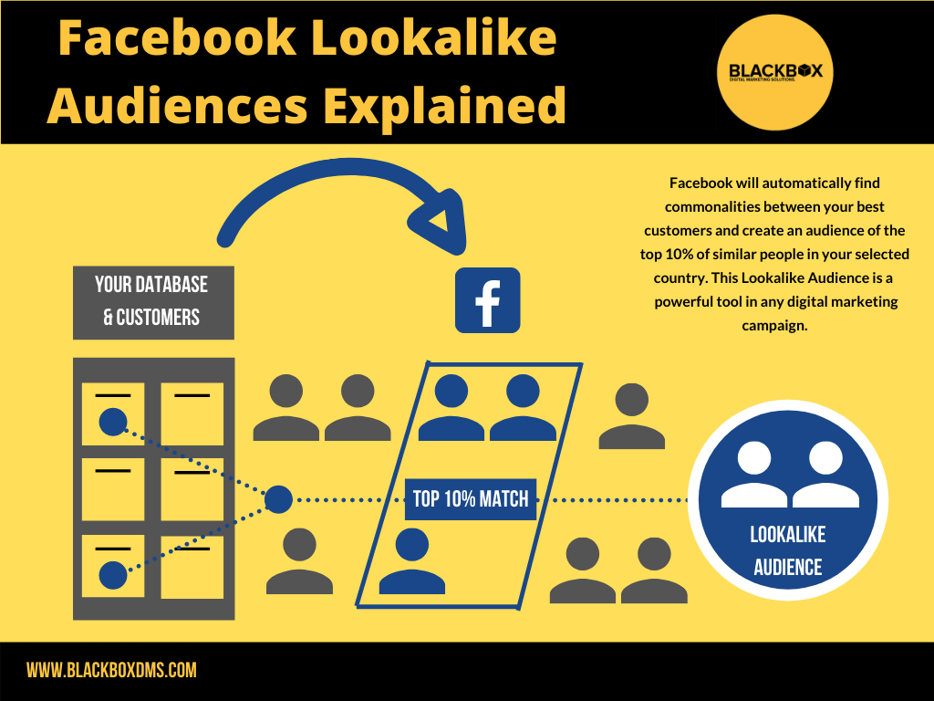 Facebook Lookalike Audiences Explained infographic