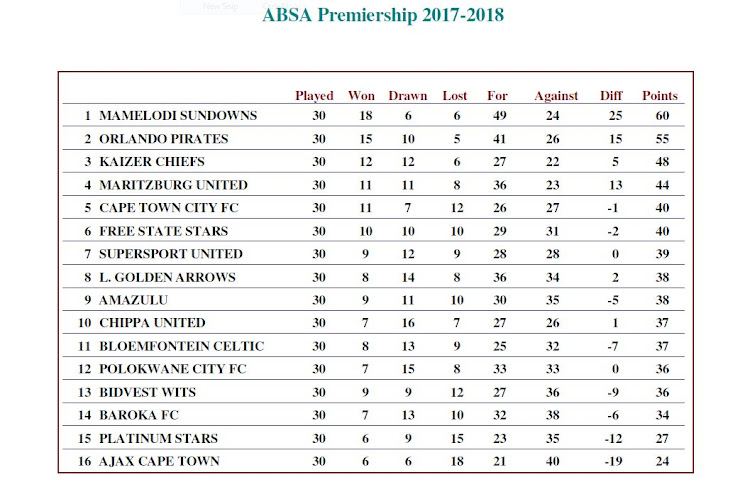 The updated Premier Soccer League Absa Premiership log standings as of Tuesday May 15 2018.