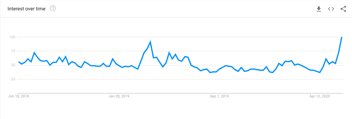 "Graph showing the interest in the term ""Cardano"" from 2018 to 2020"