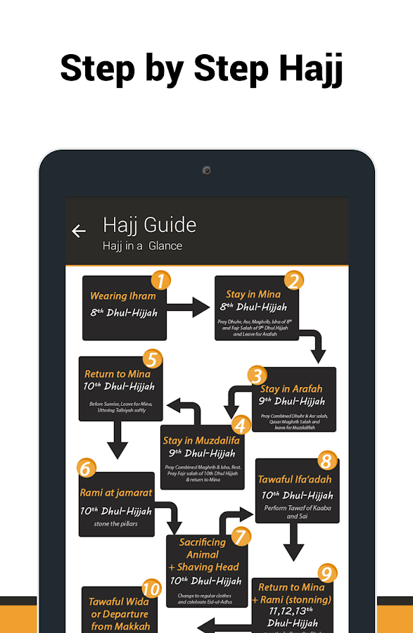 Umrah & Hajj Guide- screenshot
