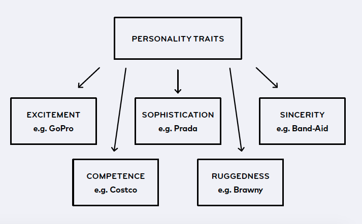 What is your personality? Source: MOO and Hubspot