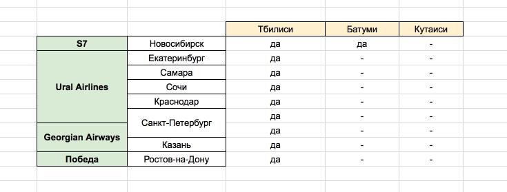 Авибилеты в Грузию из России